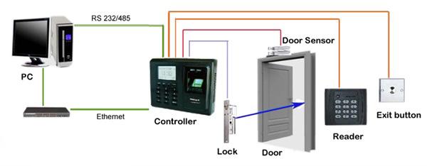 sơ đồ hệ thống kiểm soát cửa ra vào