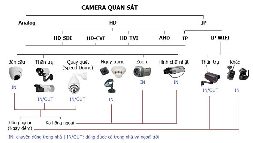 Phân loại camera quan sát
